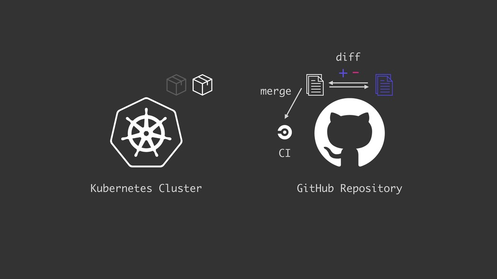 + - GitHub Repository Kubernetes Cluster CI mer...