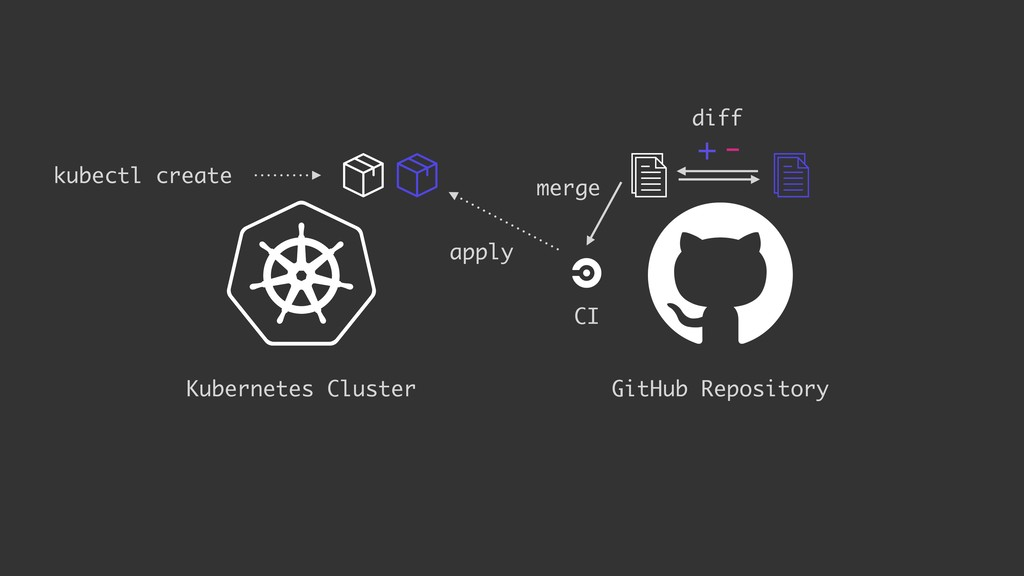 + - apply GitHub Repository Kubernetes Cluster ...