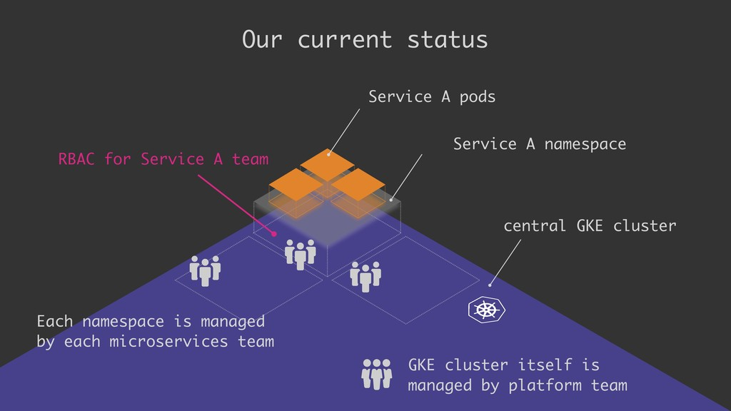 Our current status Service A namespace central ...