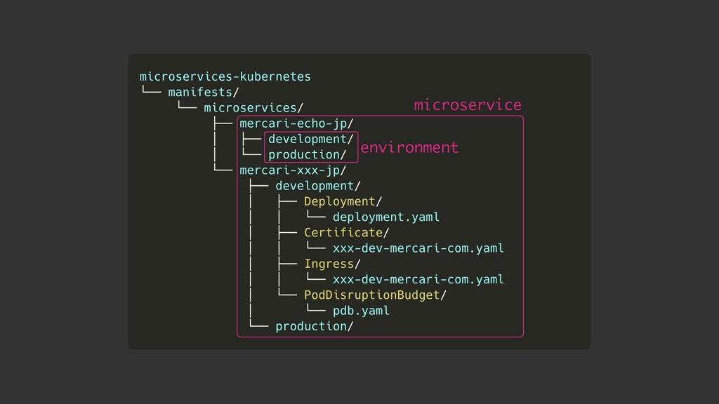 environment microservice