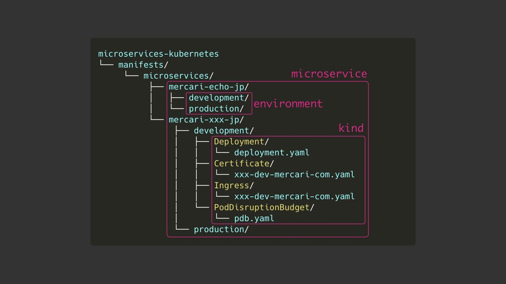 environment kind microservice