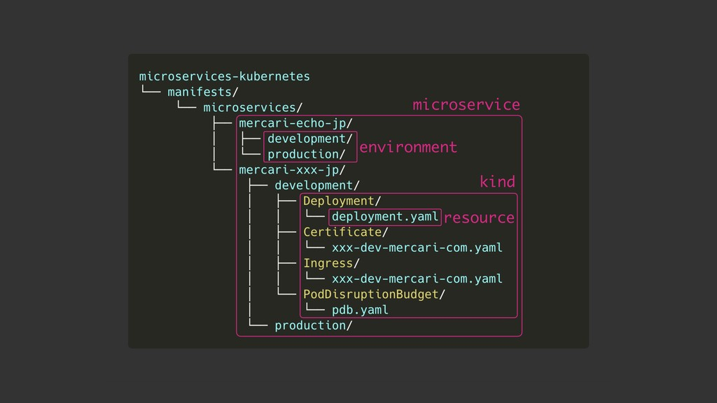 microservice environment kind resource