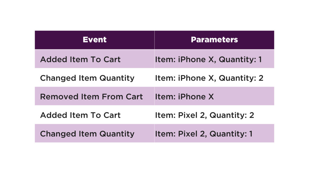 Event Parameters Added Item To Cart Item: iPhon...