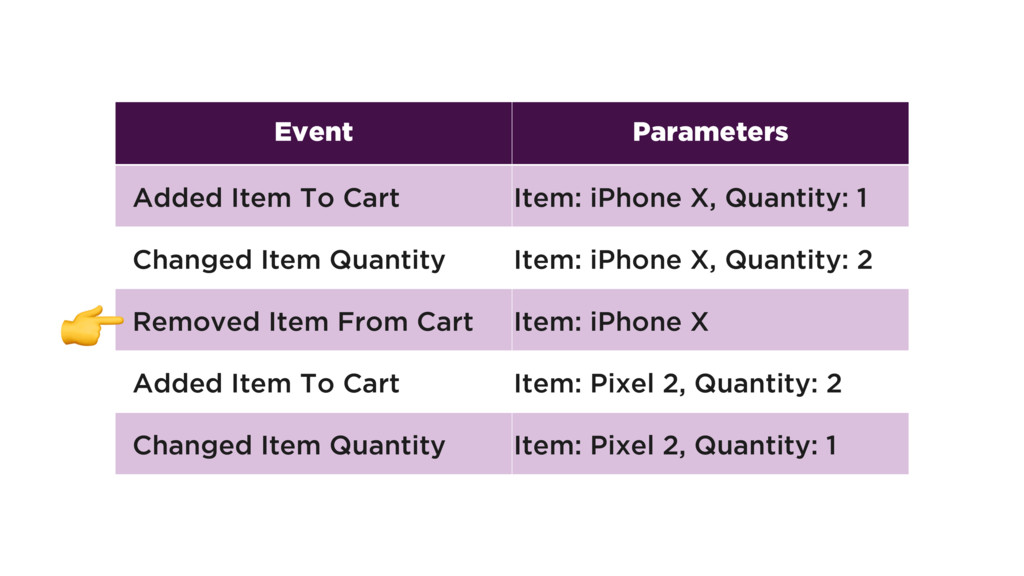 Type Parameters Added Item To Cart Item: iPhone...