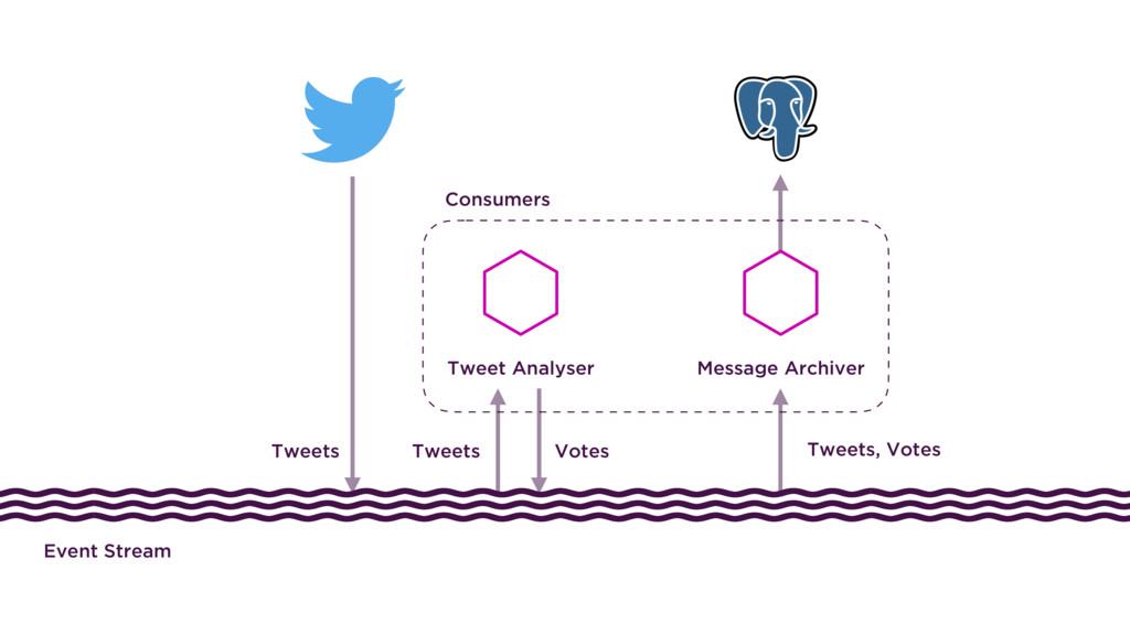 Votes Tweets Tweets, Votes Tweets Consumers Twe...