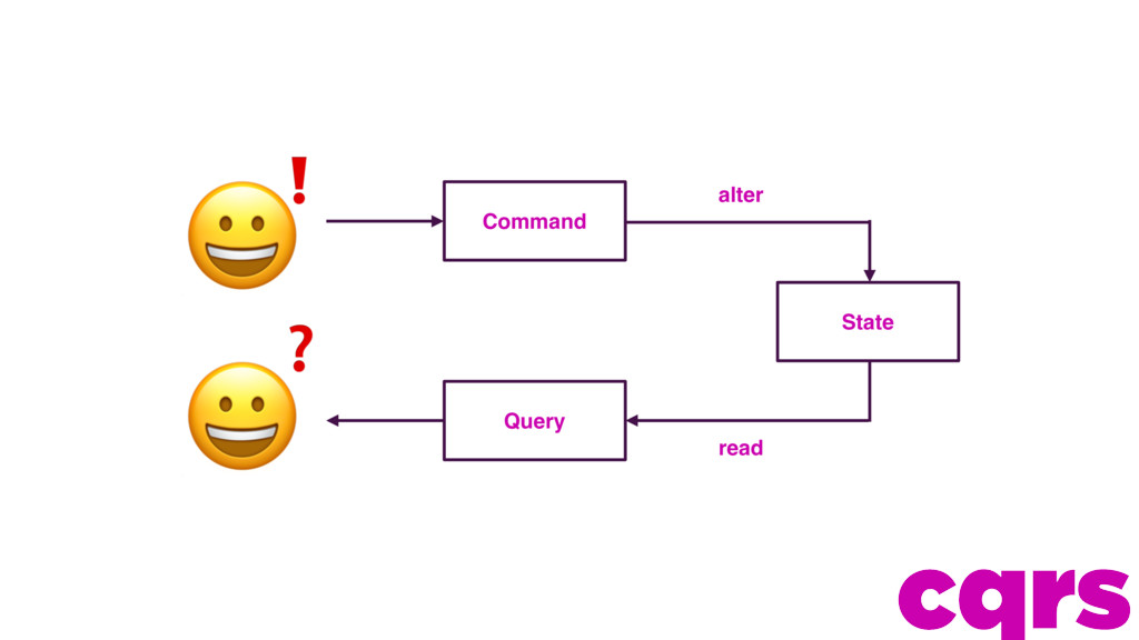 ❗ ❓ alter read Command Query State cqrs