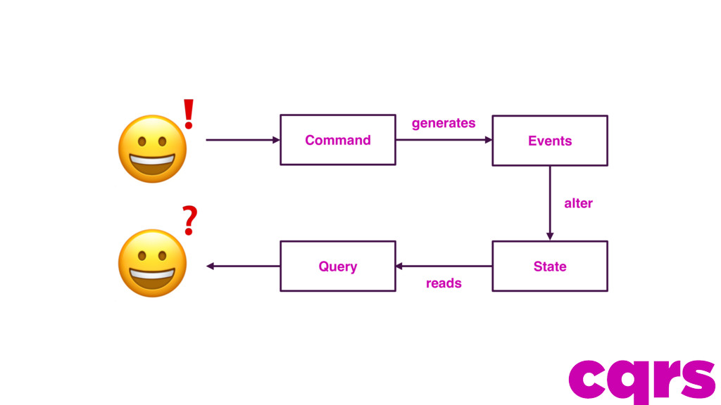 ❗ ❓ generates reads Command Query State Event...