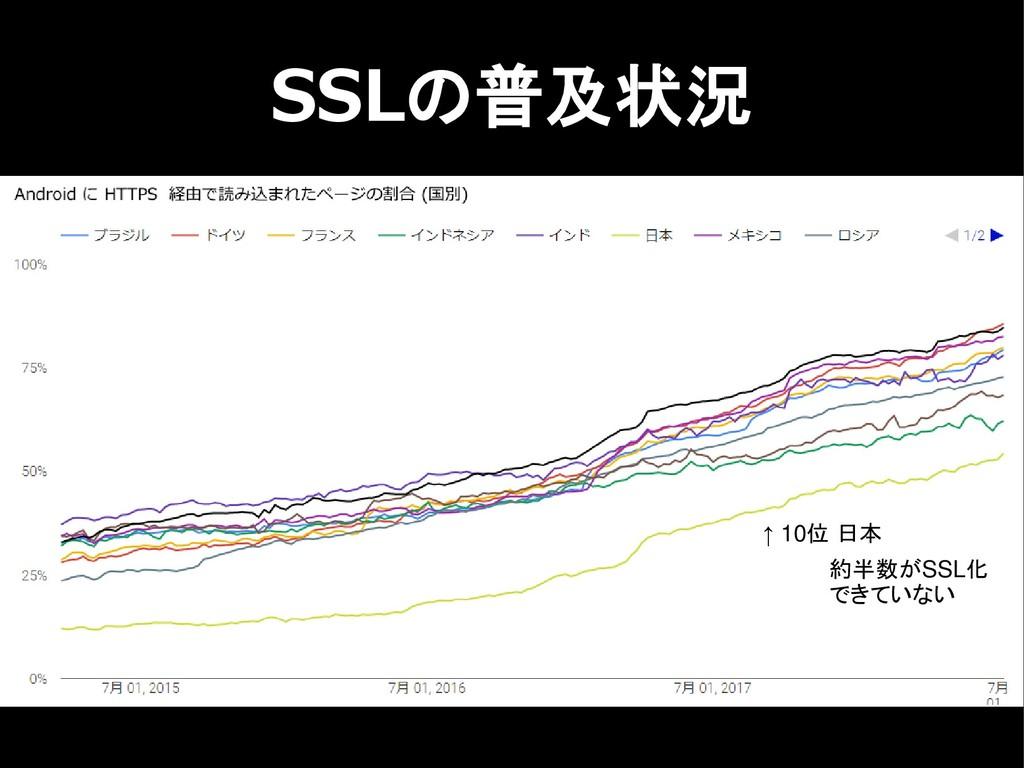 SSLの普及状況 ↑ 10位 日本 約半数がSSL化 できていない