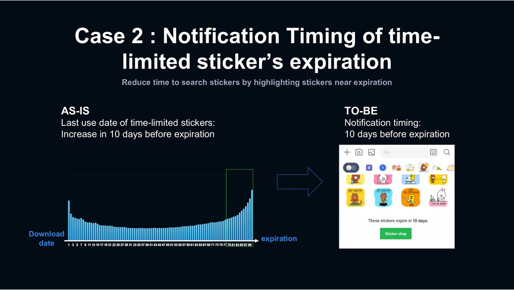 Case 2 : Notification Timing of time- limited s...