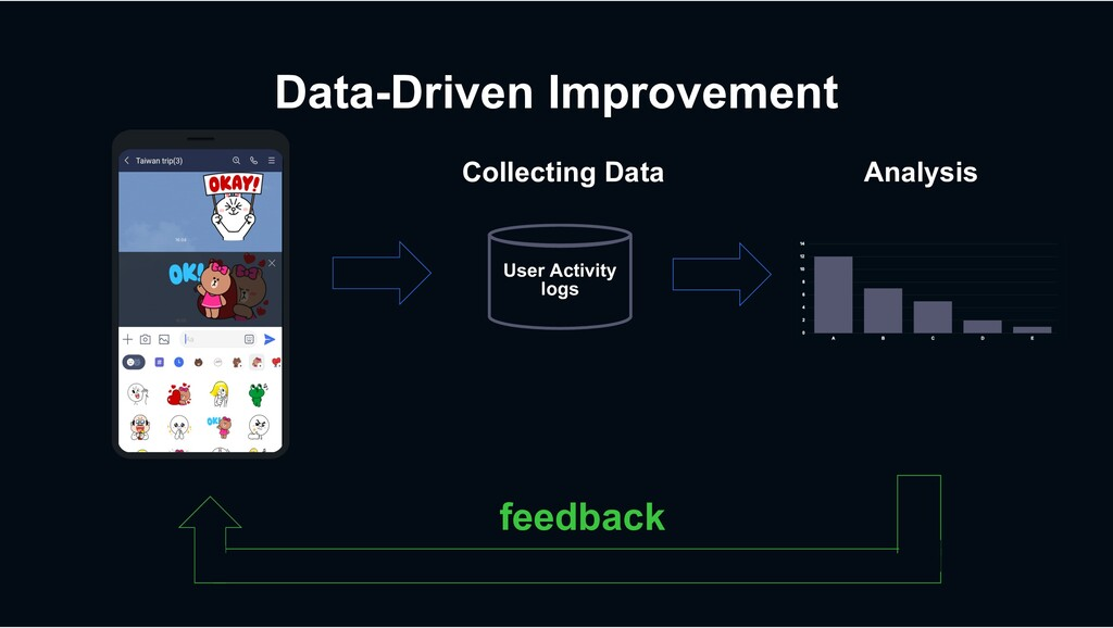 Data-Driven Improvement User Activity logs Anal...