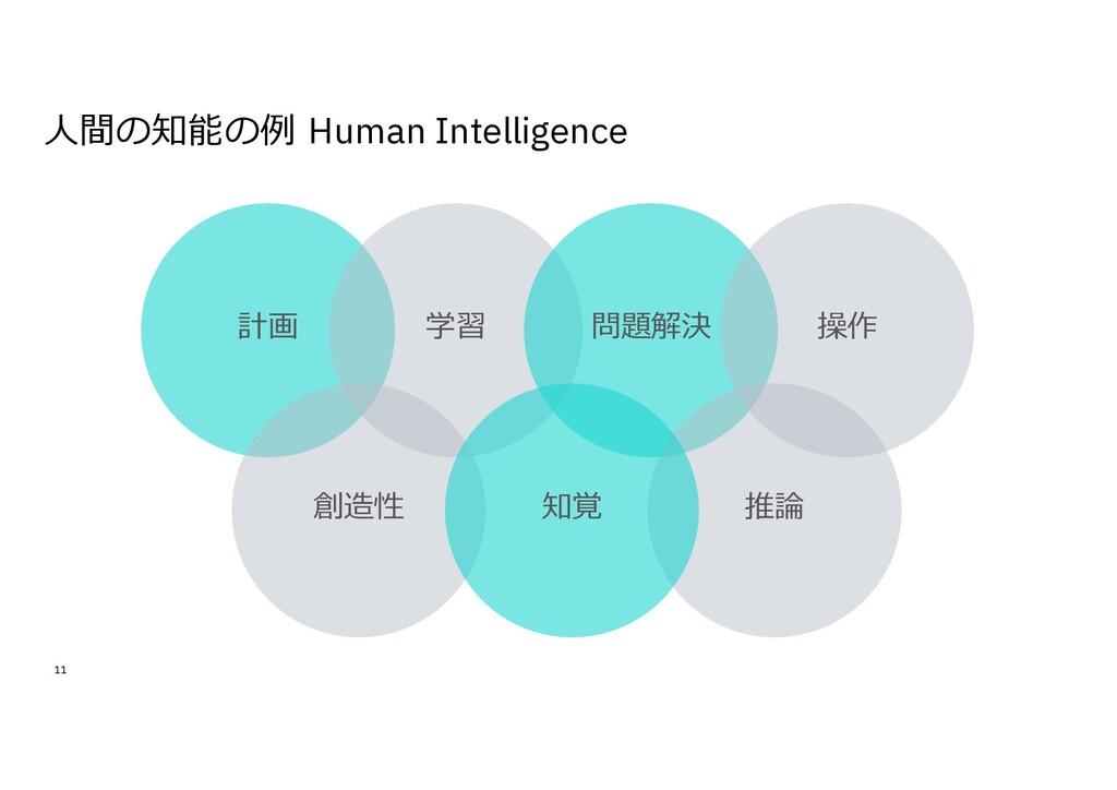 ⼈間の知能の例 Human Intelligence 11 計画 学習 創造性 問題解決 推論...