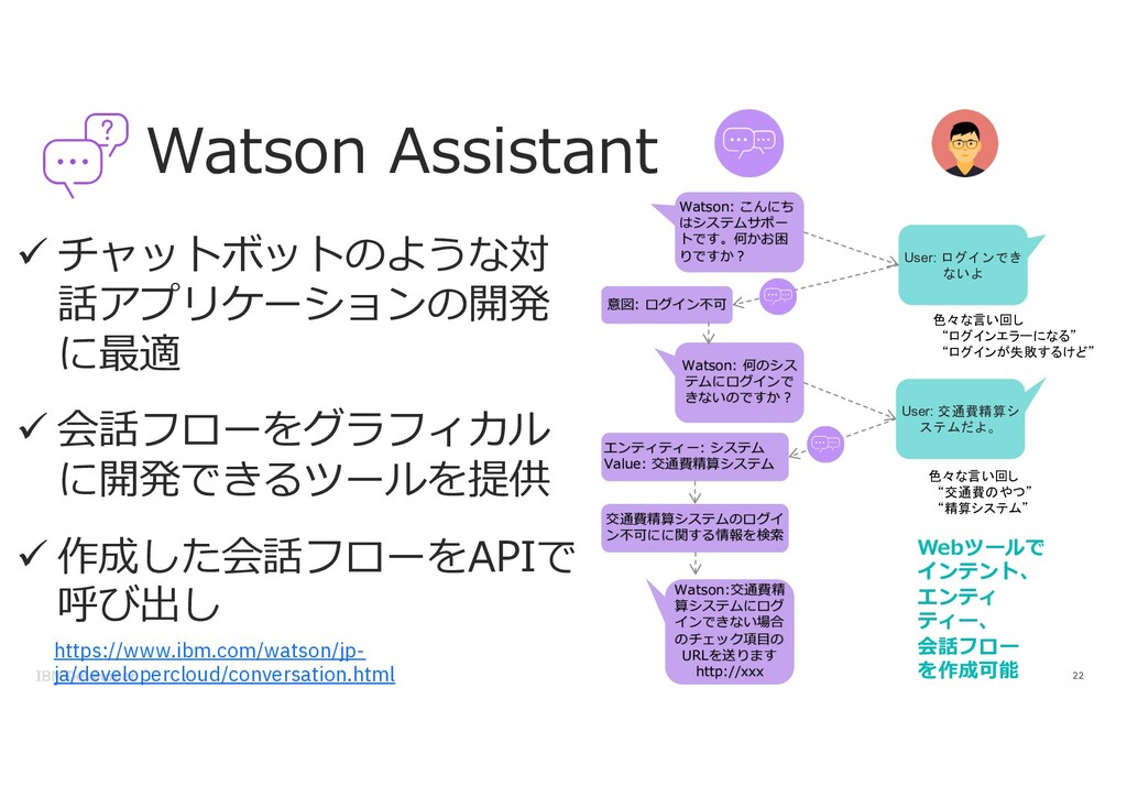 Watson Assistant 22 ü チャットボットのような対 話アプリケーションの開発...