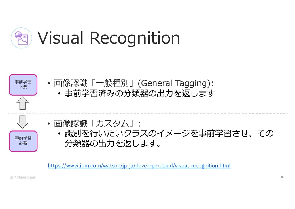30 Visual Recognition • 画像認識「⼀般種別」(General Tagg...