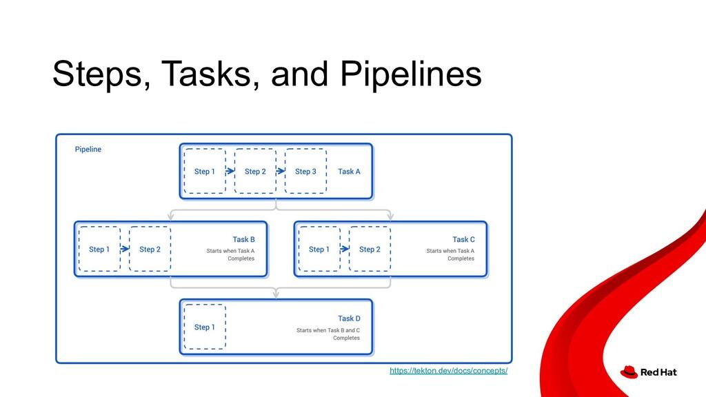 Steps, Tasks, and Pipelines https://tekton.dev/...