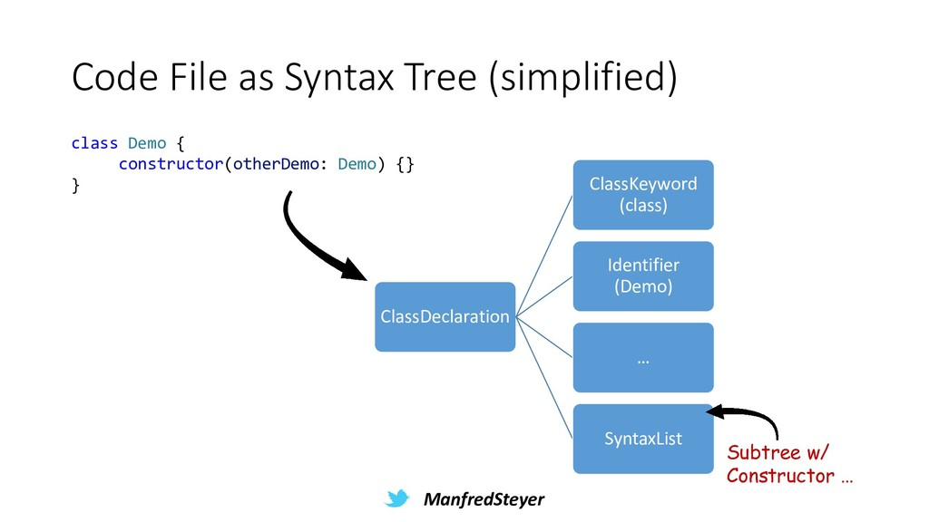 ManfredSteyer Code File as Syntax Tree (simplif...