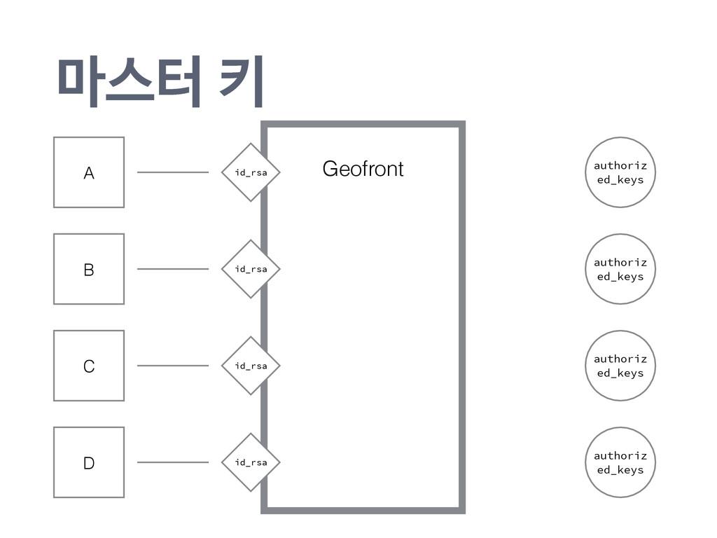 ! Geofront ݃झఠః authoriz ed_keys authoriz ed_k...
