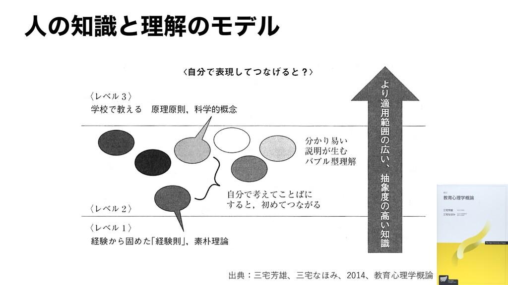 ਓͷࣝͱཧղͷϞσϧ 出典:三宅芳雄、三宅なほみ、2014、教育⼼理学概論