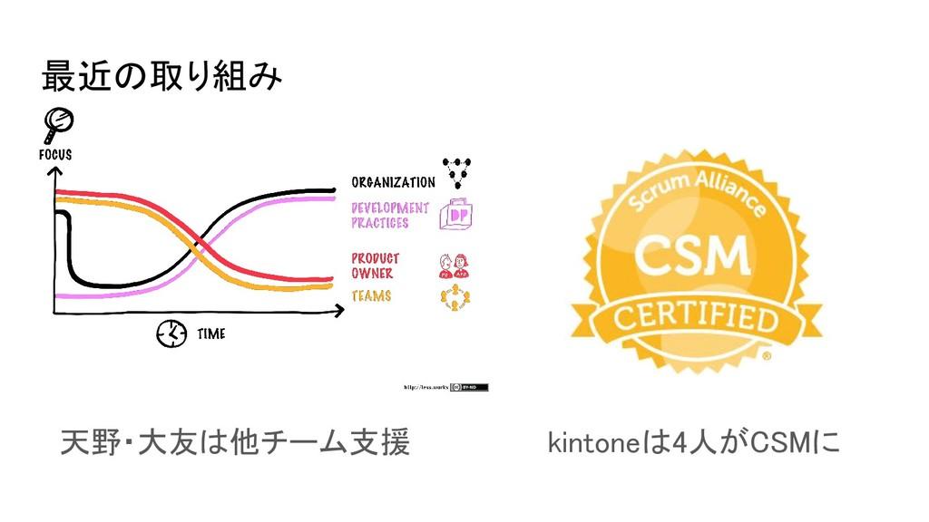 最近の取り組み 天野・大友は他チーム支援 kintoneは4人がCSMに