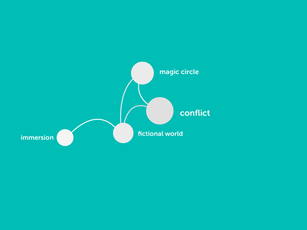 conflict fictional world magic circle immersion