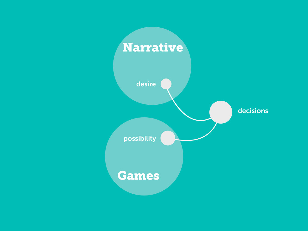 Games Narrative possibility decisions desire