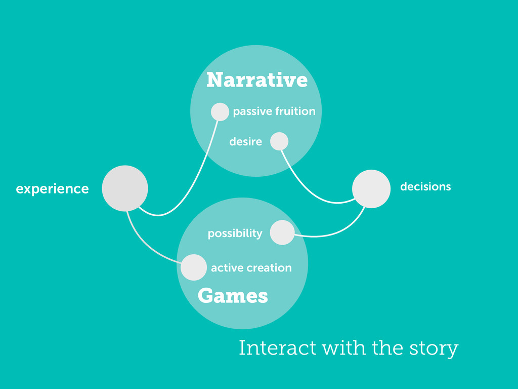 Games Narrative possibility decisions experienc...