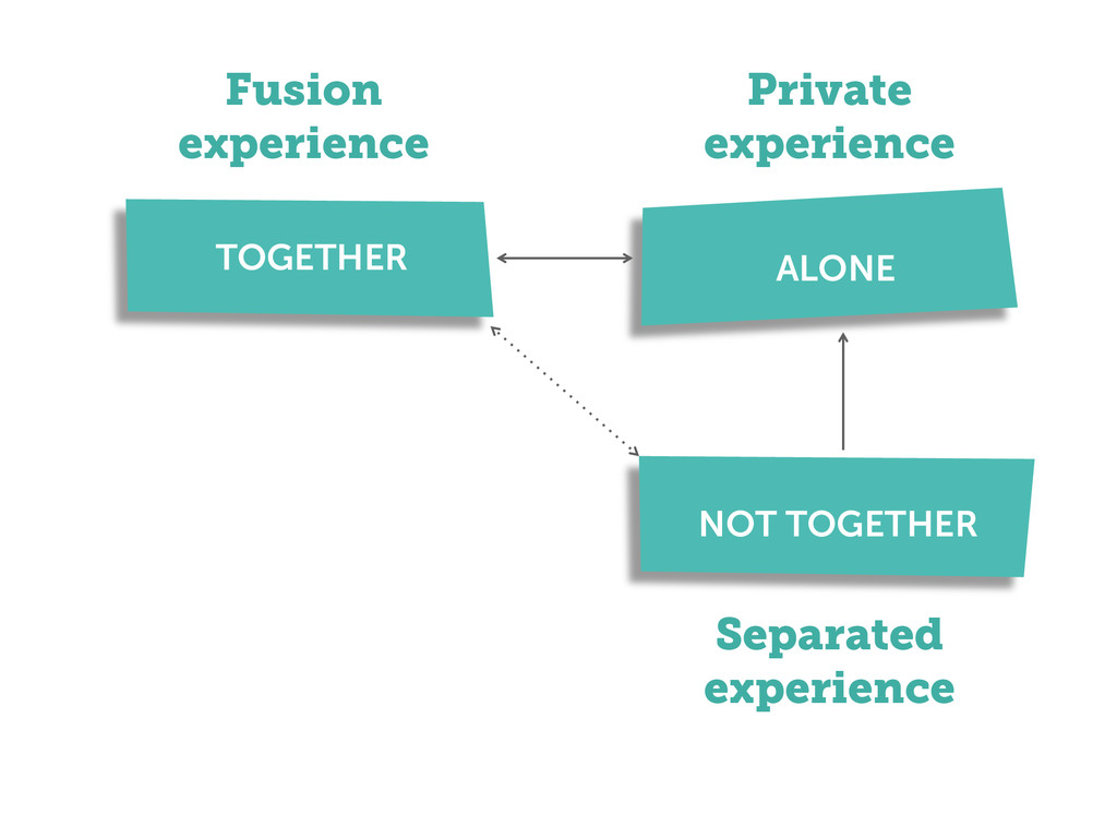 ALONE Separated experience NOT ALONE TOGETHER F...