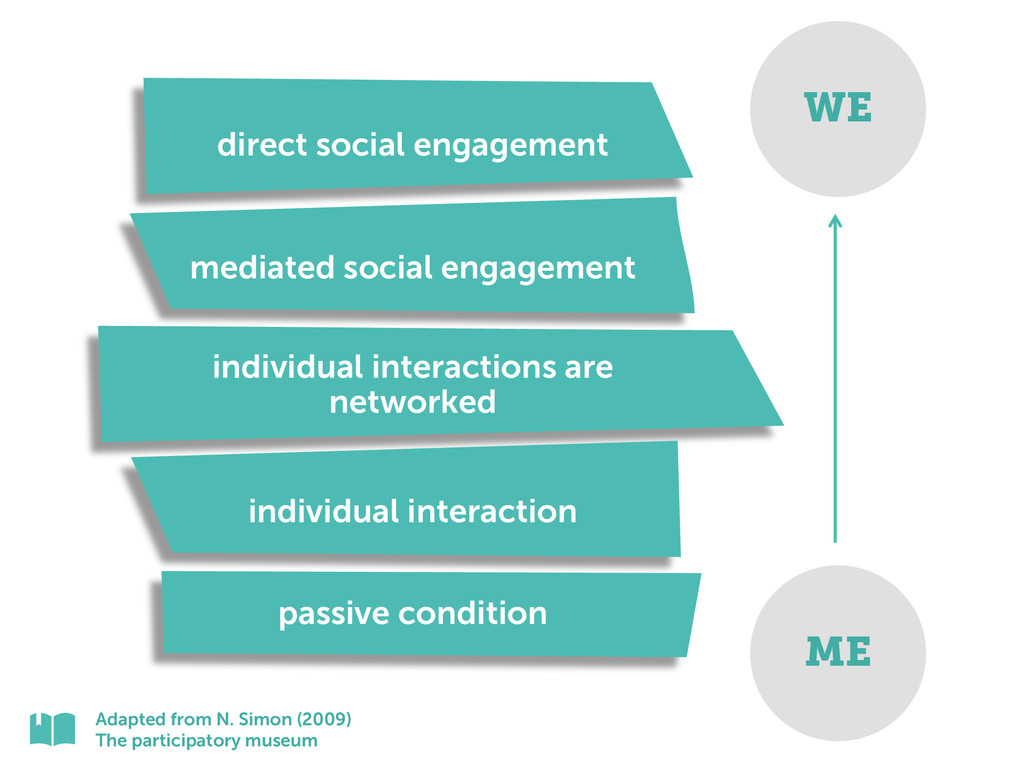 direct social engagement mediated social engage...
