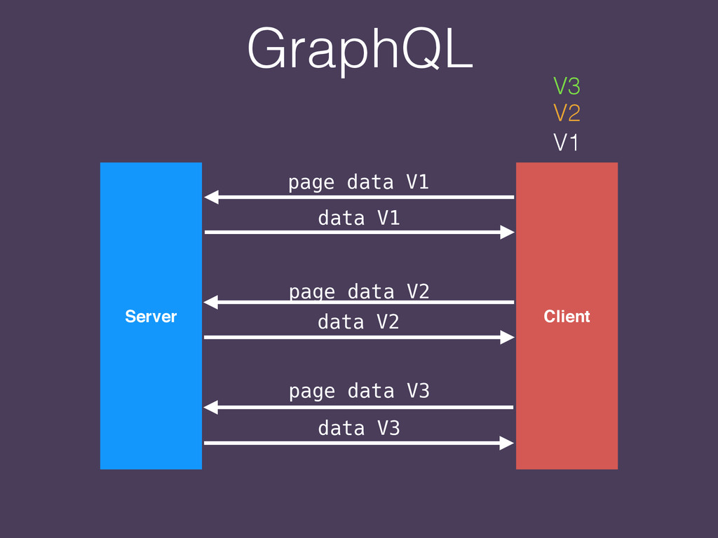 Server Client page data V1 data V1 page data V2...