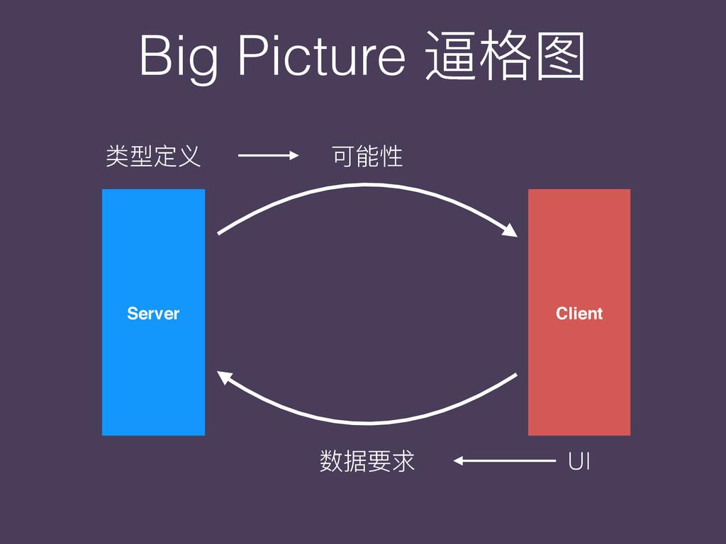 Server Client ᔄࣳਧԎ ݢᚆ හഝᥝ UI Big Picture ᭧໒ࢶ