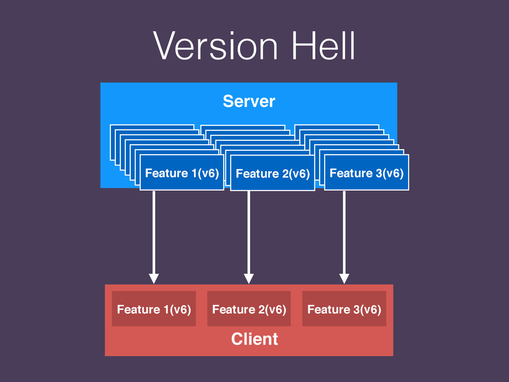Client Feature 1(v6) Feature 2(v6) Feature 3(v6...