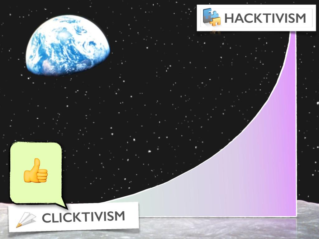 CLICKTIVISM HACKTIVISM