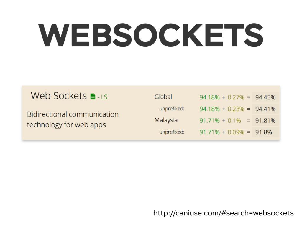WEBSOCKETS http://caniuse.com/#search=websockets