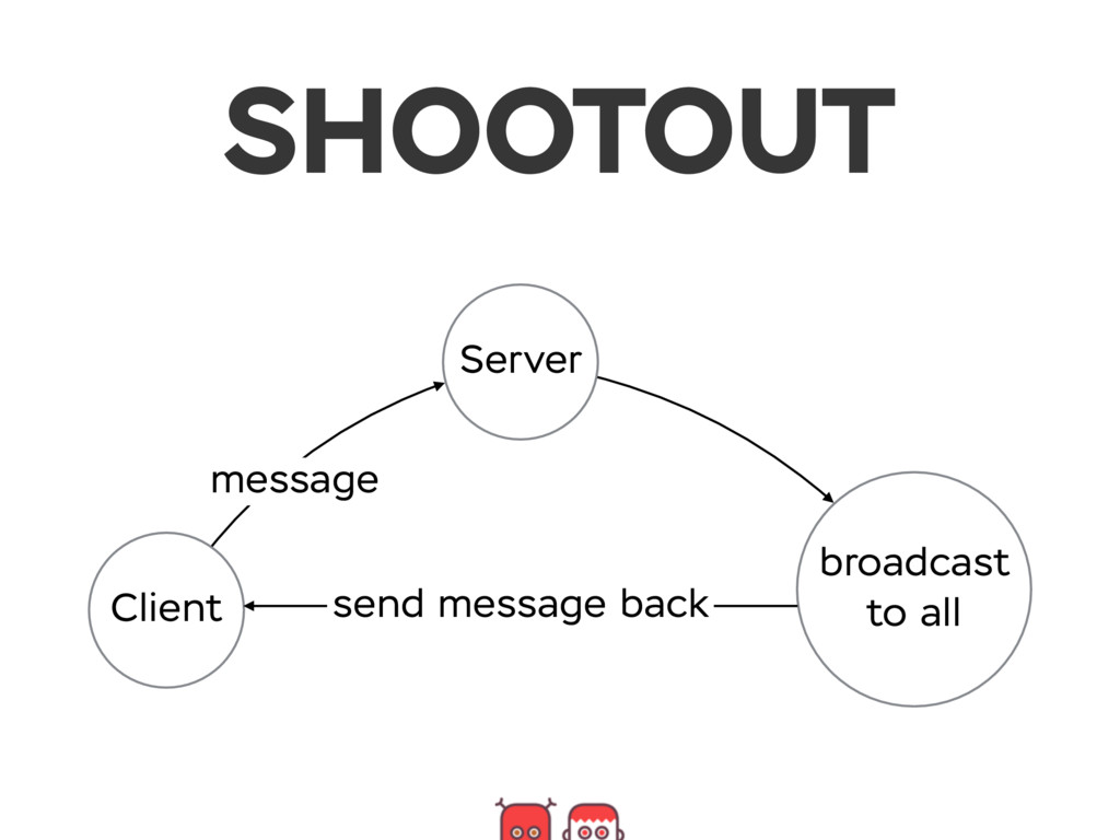 SHOOTOUT Client Server broadcast to all message...