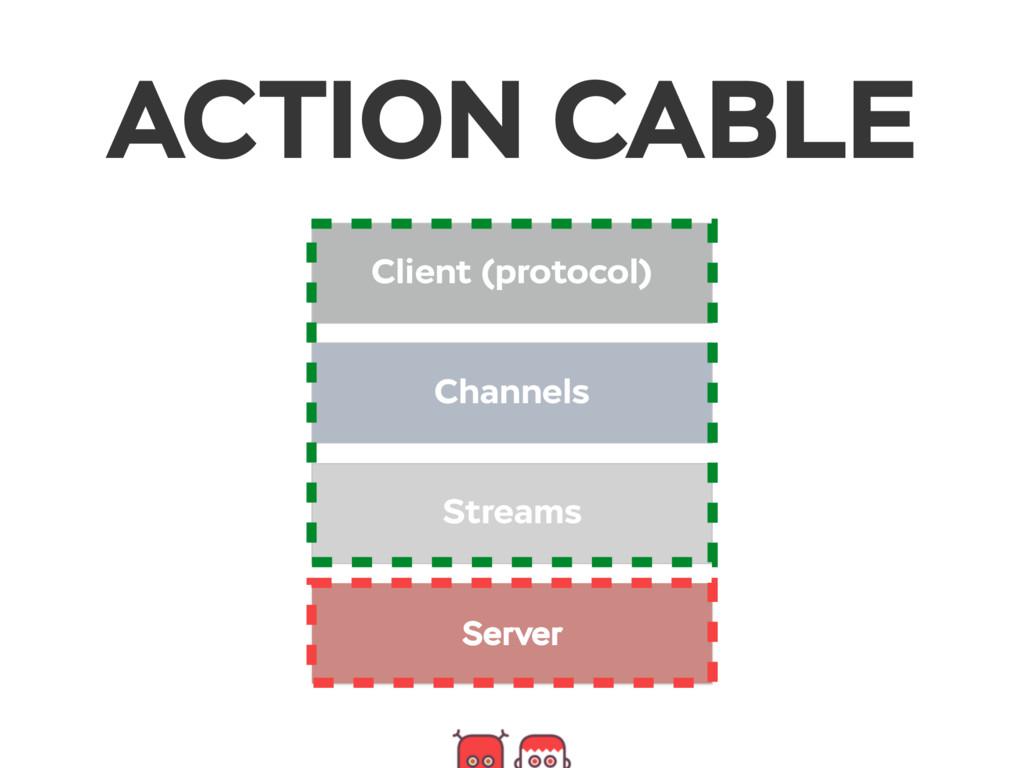 Client (protocol) Channels Streams Server ACTIO...
