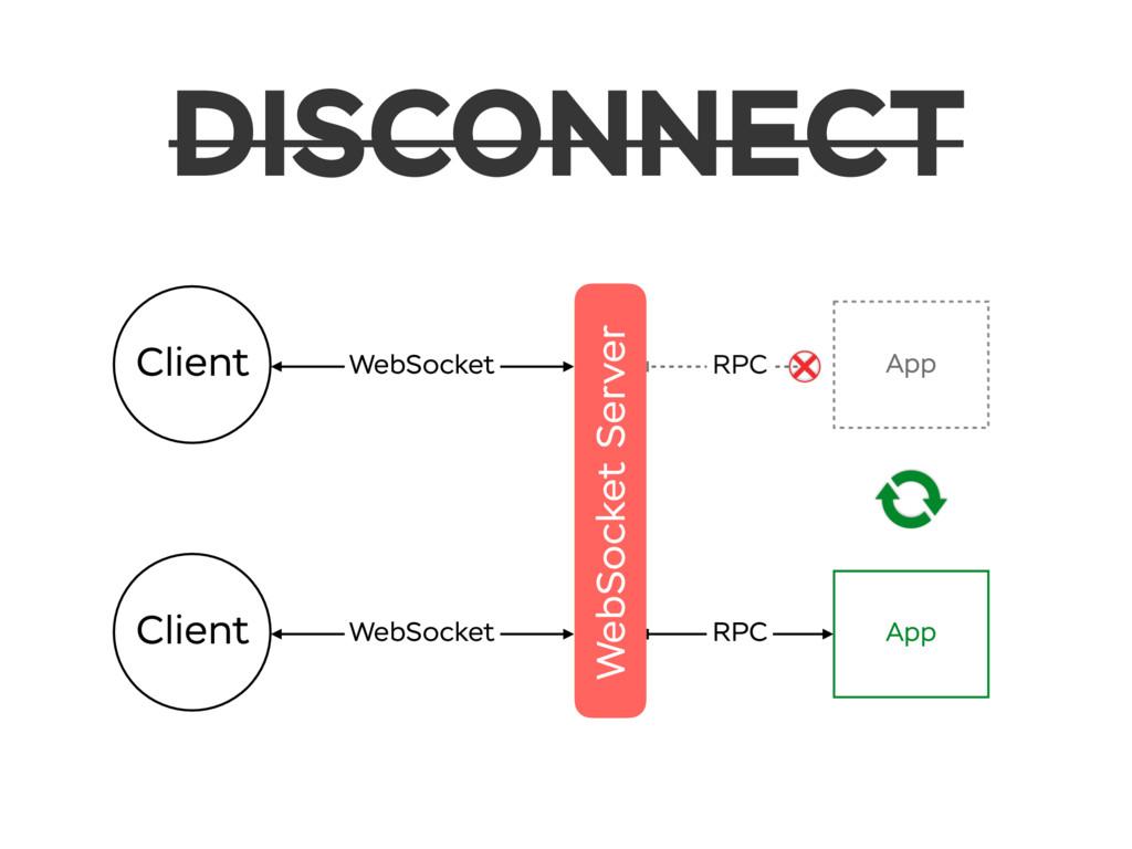 DISCONNECT WebSocket Server Client WebSocket Cl...