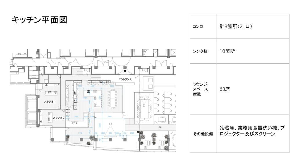 コンロ 計8箇所(21口) シンク数 10箇所 ラウンジ スペース 席数  63席 その他設備...