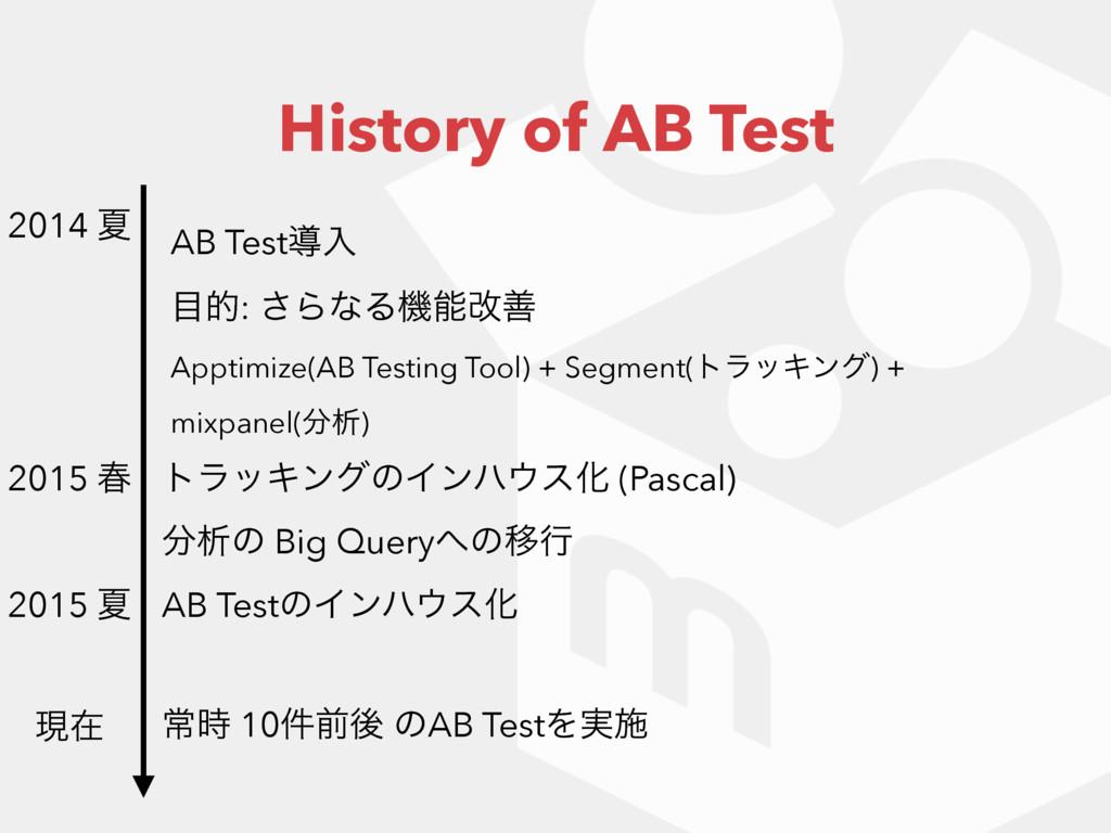 History of AB Test AB Testಋೖ త: ͞ΒͳΔػվળ Appti...