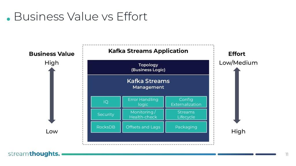 . Business Value vs Effort Topology (Business L...