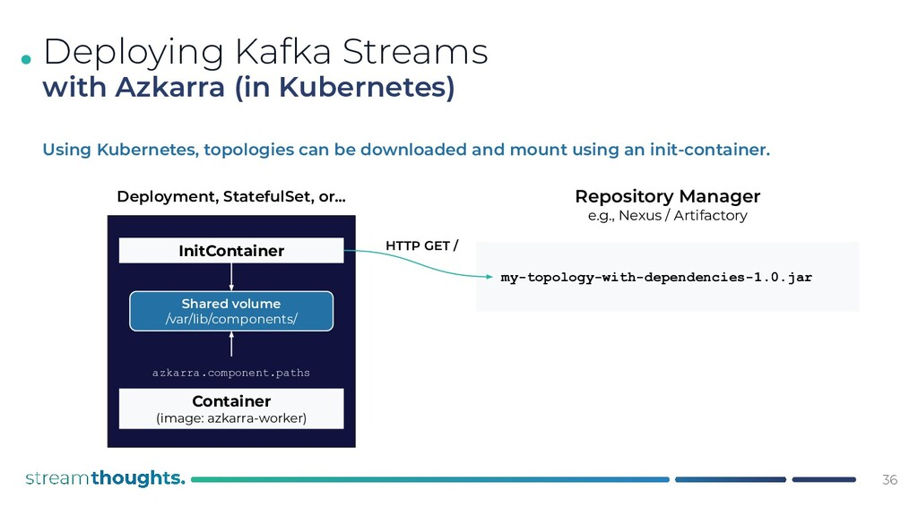 . Using Kubernetes, topologies can be downloade...