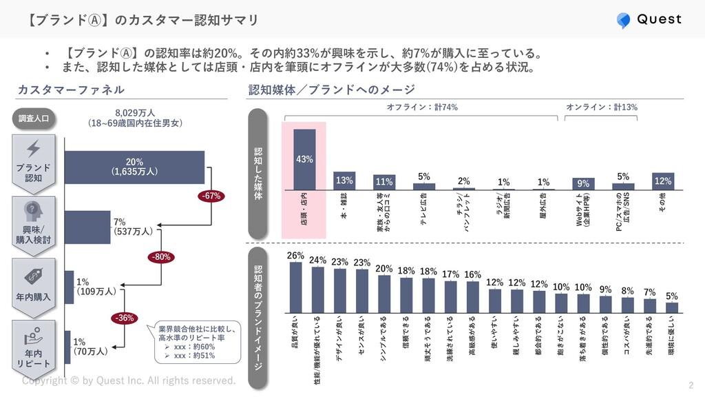 【ブランドⒶ】のカスタマー認知サマリ • 【ブランドⒶ】の認知率は約20%。その内約33%が興...