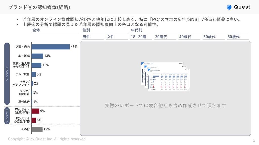 ブランドⒶの認知媒体(経路) 3 9% 店頭・店内 テレビ広告 43% その他 13% 本・雑...