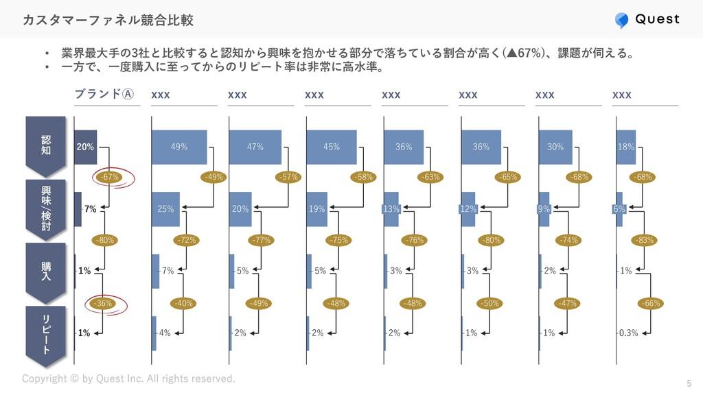 カスタマーファネル競合⽐較 5 認 知 興 味 / 検 討 購 ⼊ リ ピ + ト 49% 4...