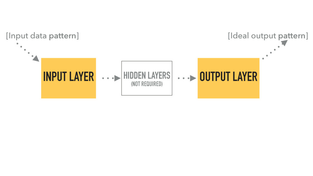 INPUT LAYER HIDDEN LAYERS (NOT REQUIRED) OUTPUT...