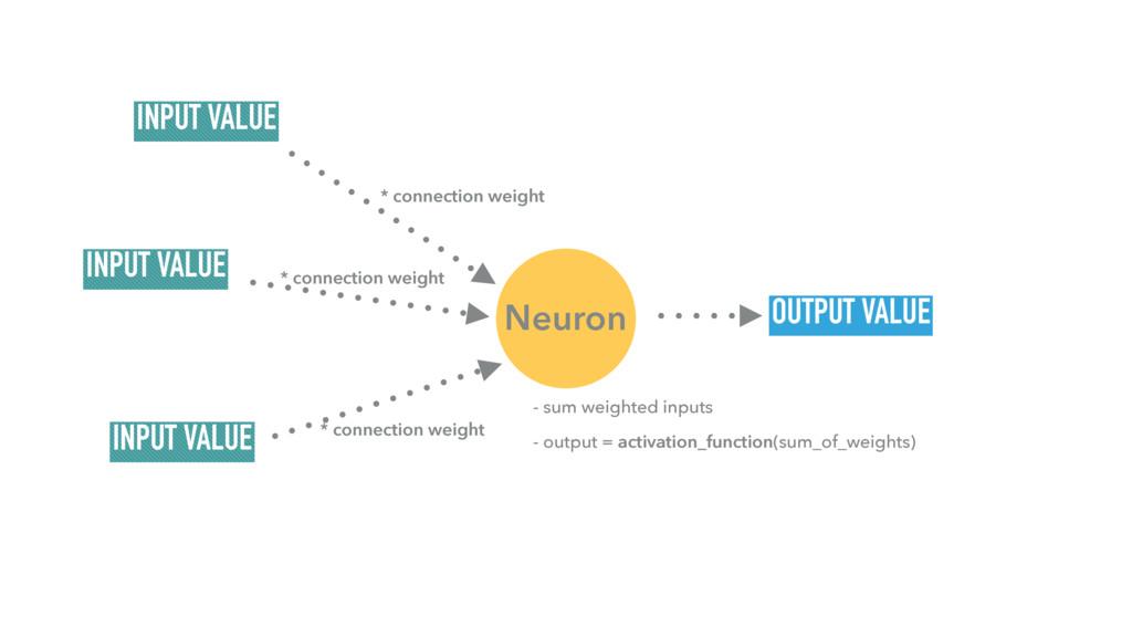 Neuron INPUT VALUE INPUT VALUE INPUT VALUE OUTP...
