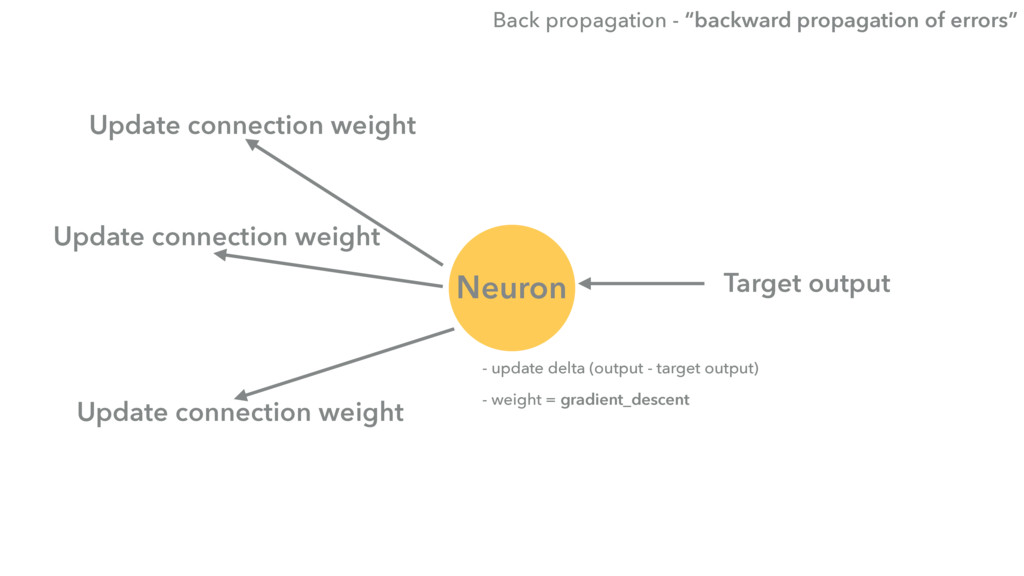 Neuron Update connection weight Update connecti...