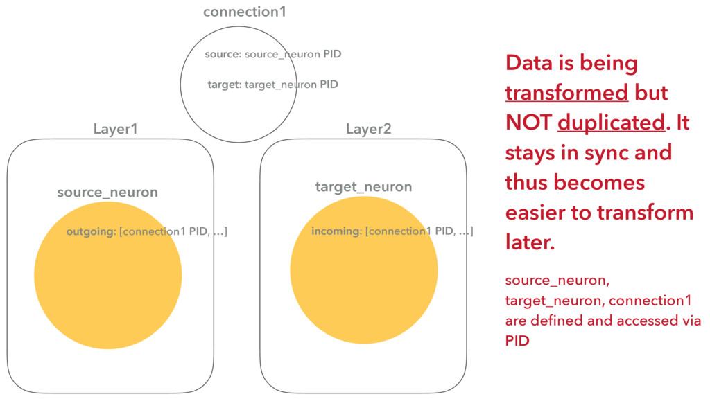 connection1 source: source_neuron PID target: t...