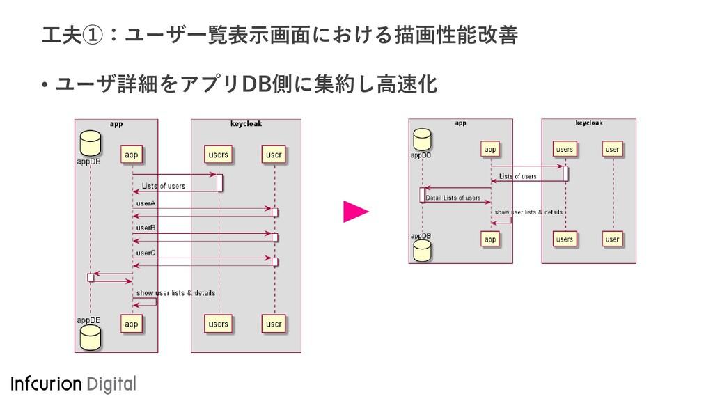 工夫①:ユーザ一覧表示画面における描画性能改善 • ユーザ詳細をアプリDB側に集約し高速化