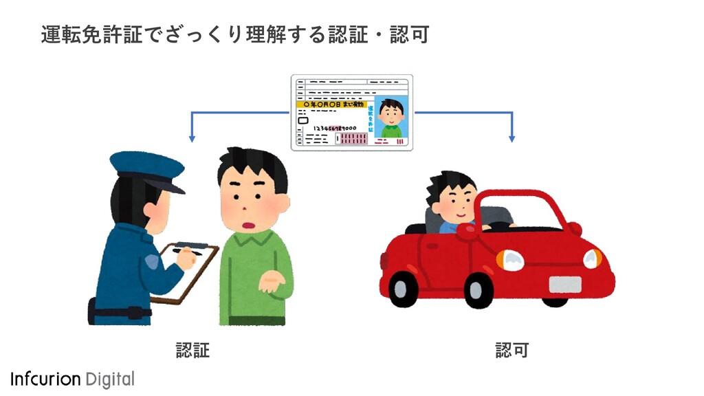 運転免許証でざっくり理解する認証・認可 認証 認可