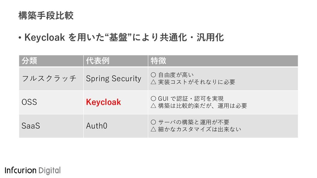 """構築手段比較 • Keycloak を用いた""""基盤""""により共通化・汎用化 分類 代表例 特徴 ..."""