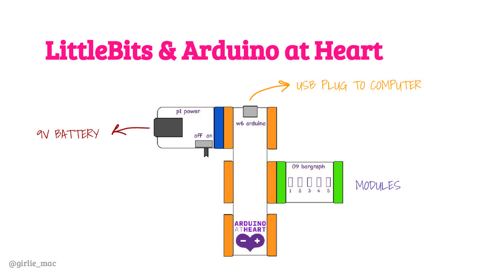 @girlie_mac LittleBits & Arduino at Heart 9V BA...